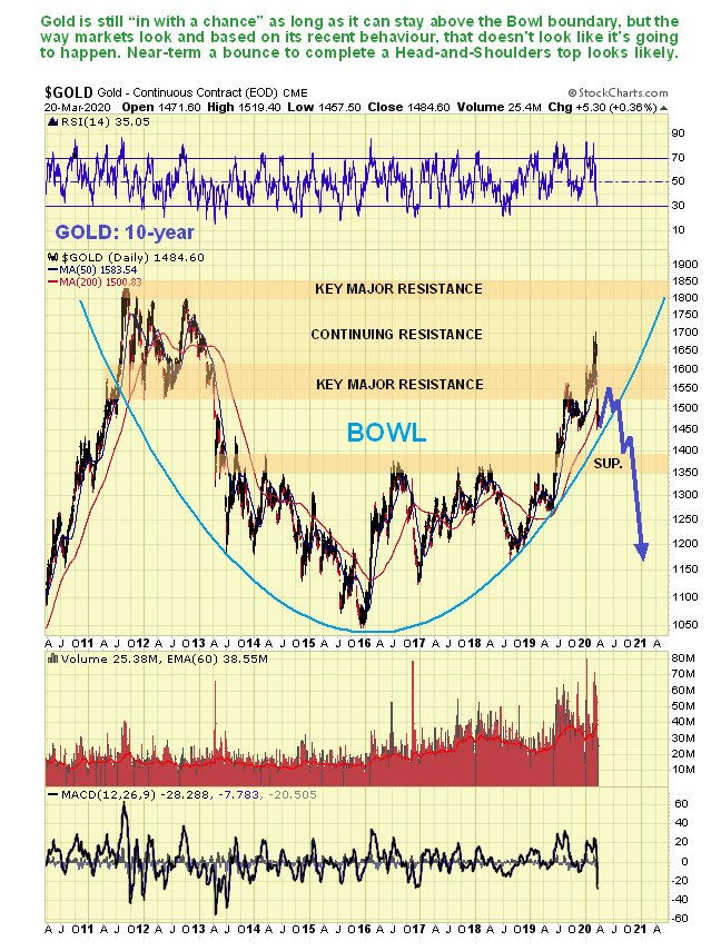 Prognoza Gold