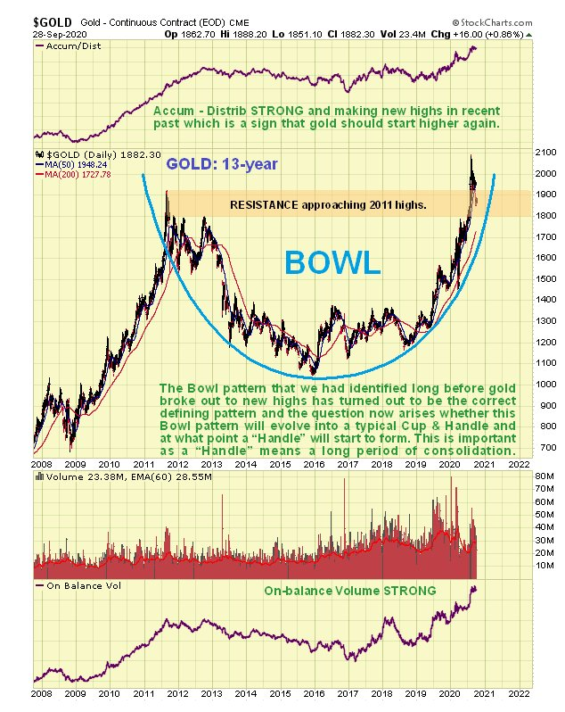 Gold Technical