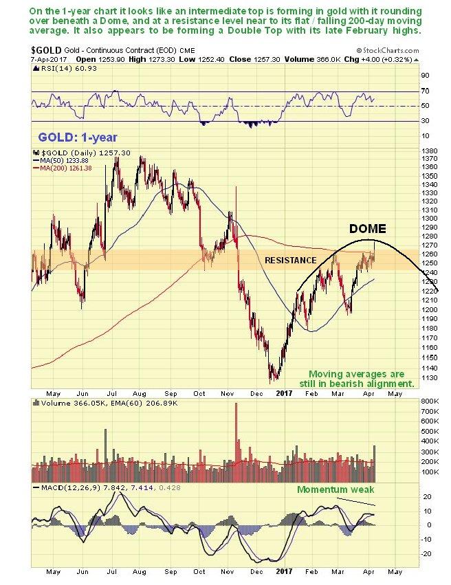 Gold 1-Year Chart