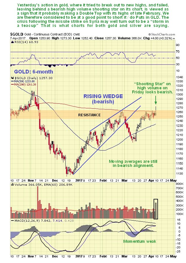 Rsi Star Map.Gold Market Update Kitco News