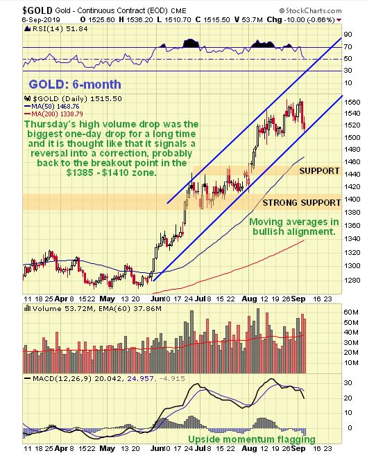 Clive Maund Technical Ysis