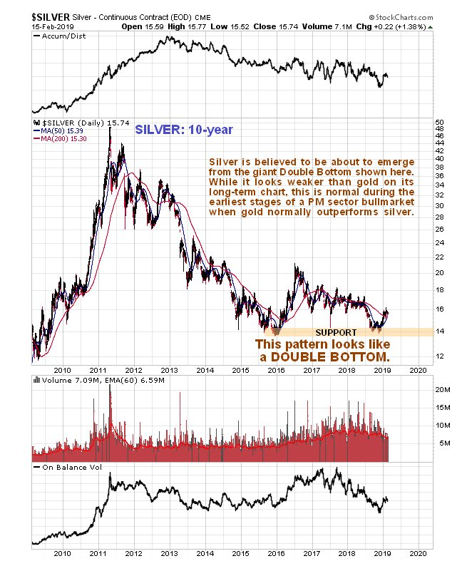https://www.clivemaund.com/charts/silver10year170219.jpg