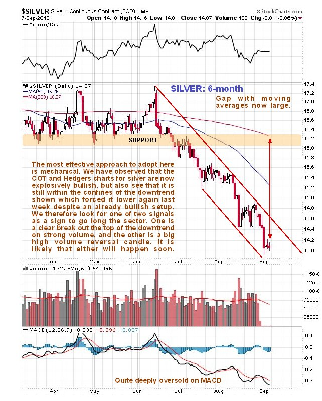 The astounding traders positions in silver kitco news latest cots and hedgers charts indicate a high probability of either of these technical developments occurring soon greentooth Choice Image